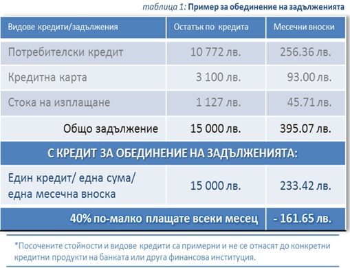 2e87c40dd1a Ето един пример как клиентите на Пощенска банка могат да намалят месечните  си плащания, като рефинансират съществуващите си задължения по  потребителски ...
